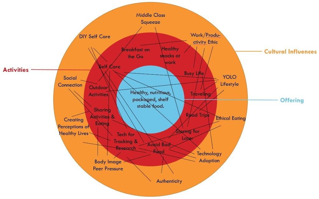 Activity Culture Map