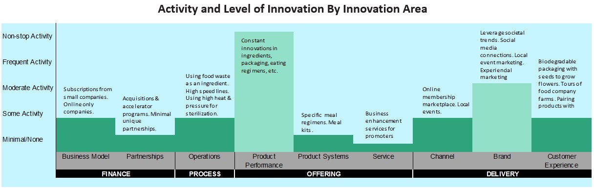 Innovation Bar Graph