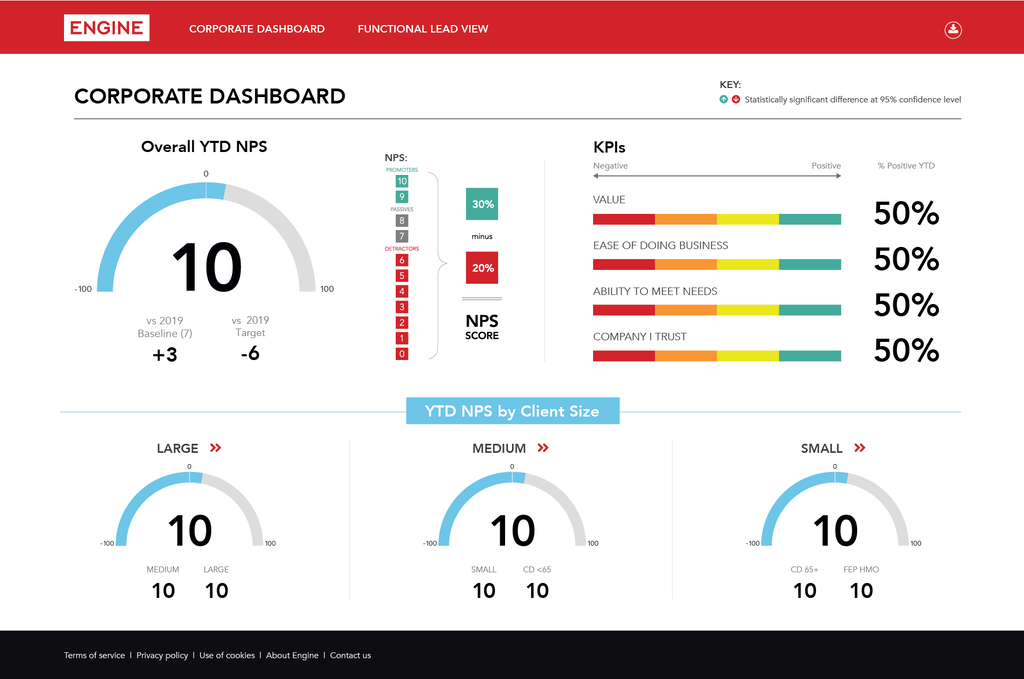 tools to measure customer experience