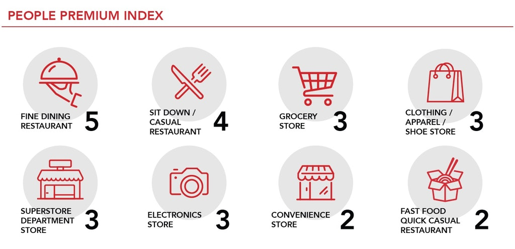 retail sector premium index