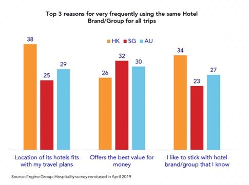 increasing customer loyalty for hotels