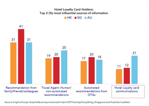 Customer loyalty card holders in hotel industry
