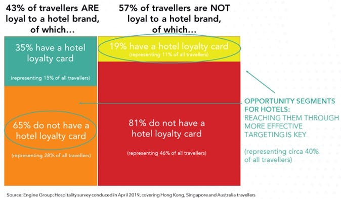Hotel trends in customer loyalty
